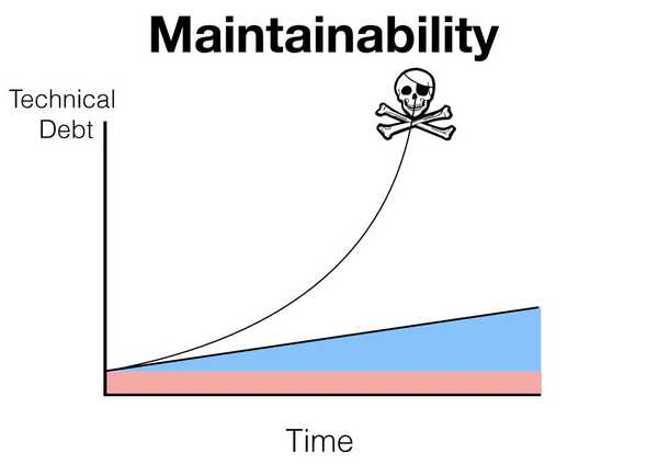 Maintainability problem